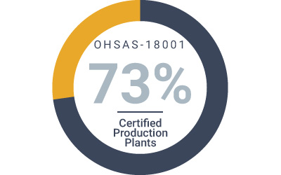 key-sustainability-numbers-from-word-barbato-environment-ohsas-18001-certified.jpg